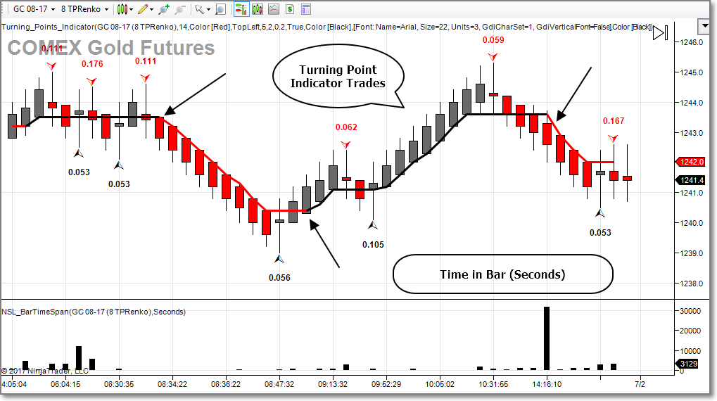 Free Open Source Indicators NinjaTrader 7 | ninja strategy